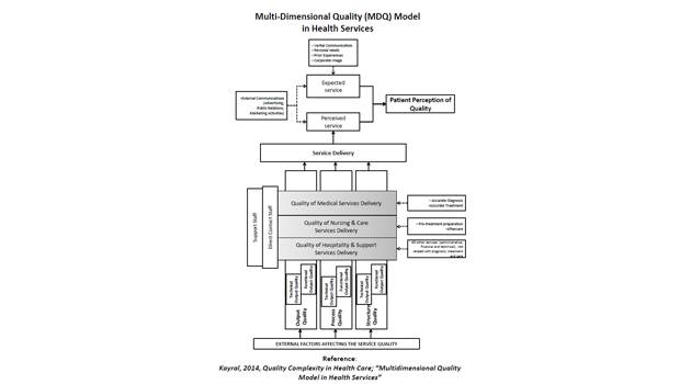MDQ (Multi-Dimensional Quality) Analysis of Hospital Standards.png